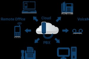 Portfolio for VoIP