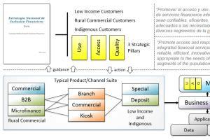 Portfolio for Enterprise Architecture Development