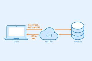 Portfolio for Node.js Backend service