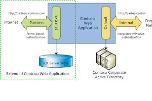 Portfolio for Software Development and Consultancy
