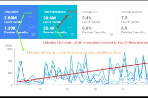 Portfolio for SEO ranking,Traffic, On page ,Off page