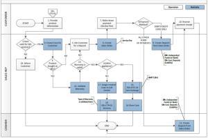 Portfolio for Diagram Flows for Business Processes