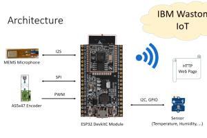 Portfolio for Embedded System Expert