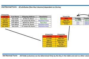 Portfolio for Professional Database Designer ERD