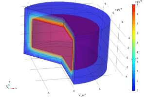 Portfolio for Finite Element Modeling and Simulation