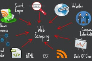 Portfolio for Web scraping, SEO, Article writing