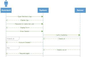 Portfolio for Visio Flowchart Activity Usecase ERD UML