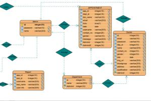 Portfolio for Software engineering and UML Diagrams