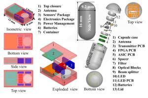 Portfolio for Antenna & Sensor Design & Measurements