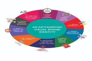 Portfolio for Presentation and infographic design