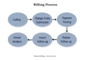 Portfolio for Medical Billing and Coding