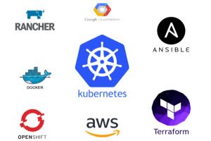 Portfolio for I will be expert in Kubernetes,Openshift