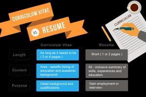 Portfolio for Professional CV/Resume/Cover Letter