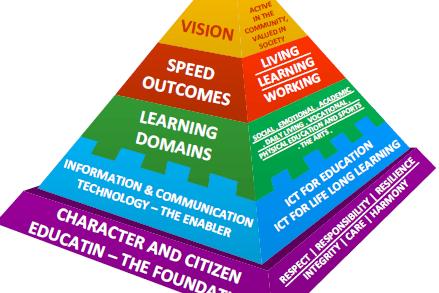 Portfolio for Curriculum Design and Development