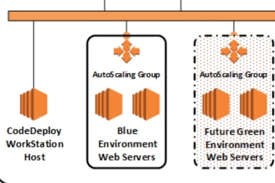Portfolio for Migrate your website on aws cloud