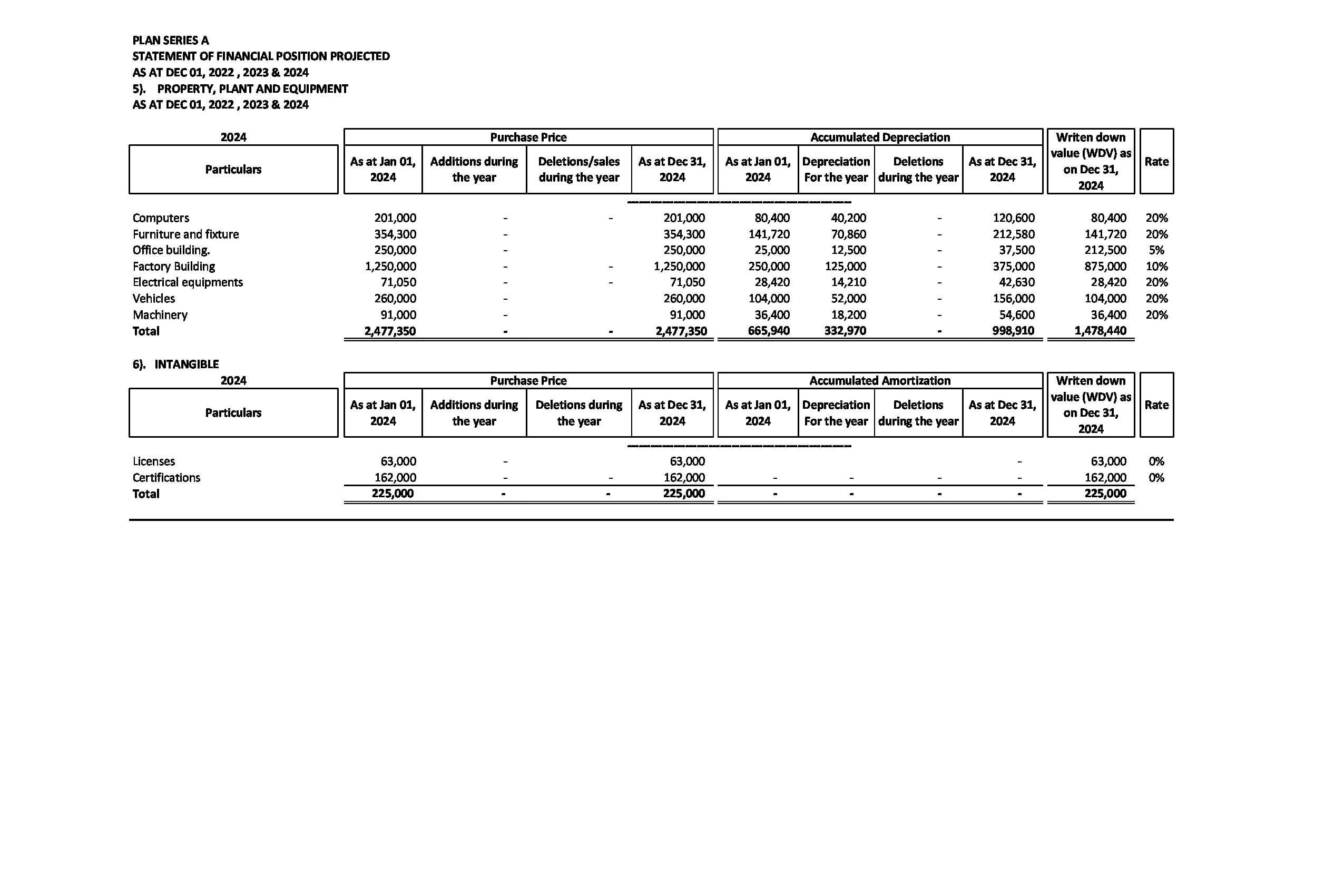 Portfolio for Budgeting and Forecasting