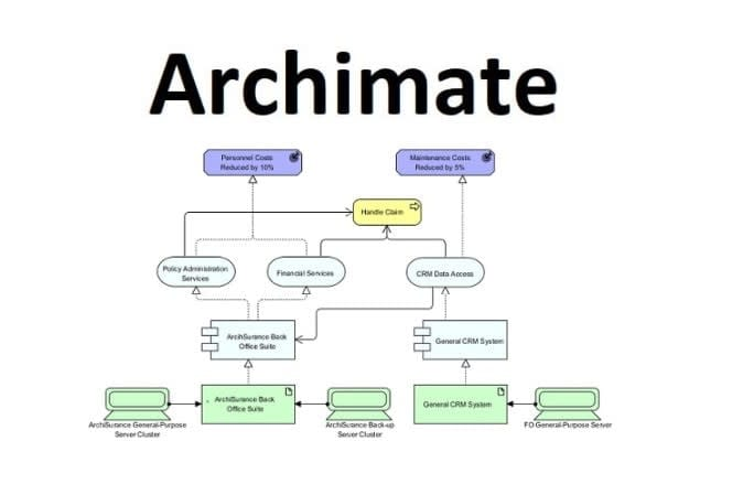 Portfolio for Design enterprise diagrams in Archimate