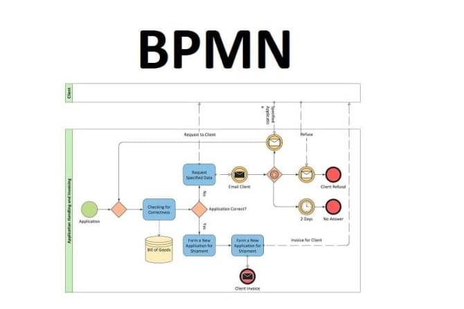Portfolio for Design business process diagrams in BPMN