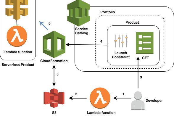 Portfolio for Amazon web services