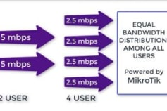 MikroTik PCQ (Smart dynamic QoS)