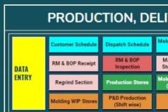 PRODUCTION ERP (Google sheets)