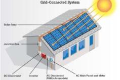 Solar PV system Designing