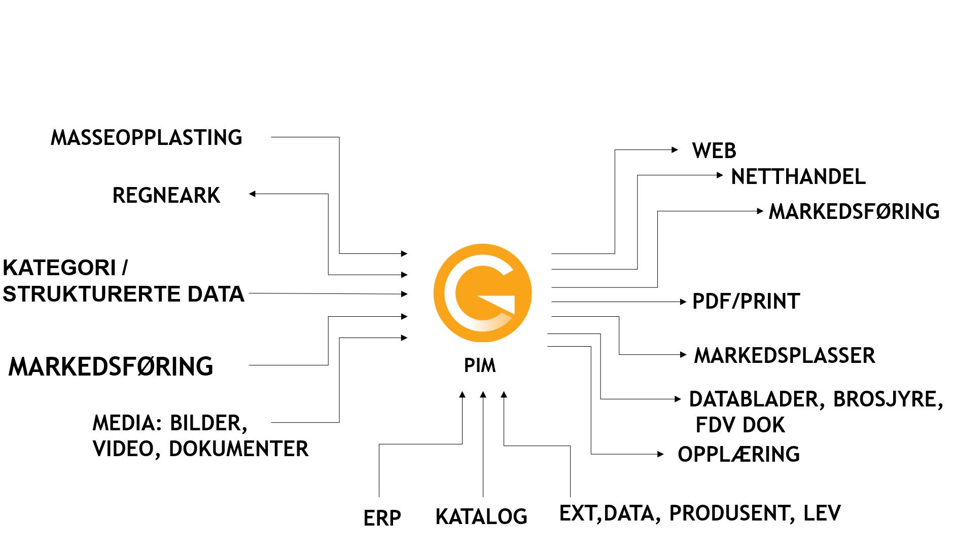 Gurusoft nettbutikkløsning PIM Netthandel| Rapportløsning