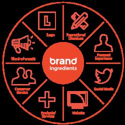 branding steps banner