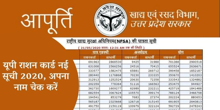 Photo of यूपी राशन कार्ड सूची 2020: FCS UP Ration Card List 2020