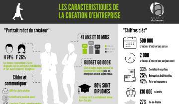 Les caractéristiques de la création d'entreprise