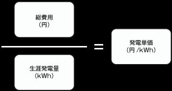 発電単価計算画像