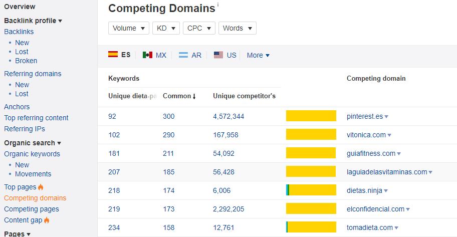 ahrefs - site explorer - competing domains