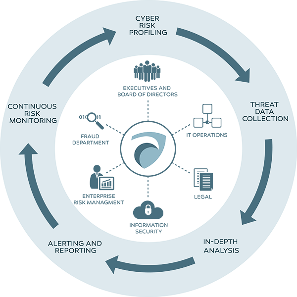 Cyber advisor cycle graphic 600x600
