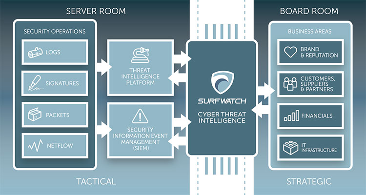 SurfWatch Labs cyber threat intelligence
