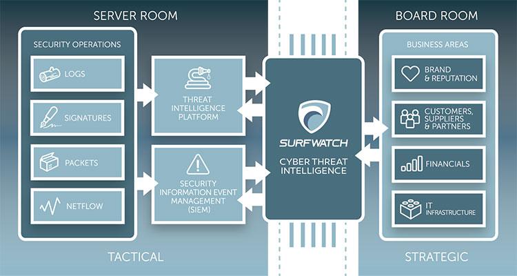 SurfWatch Labs cyber threat intelligence
