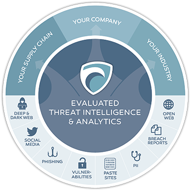 SurfWatch Threat Analyst provides complete visibility of threats targeting your business and supply chain.