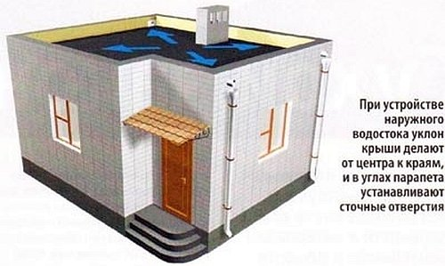 наружный водосток плоской крыши
