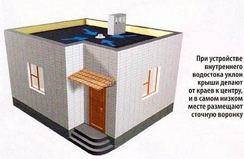 внутренний водосток плоской крыши