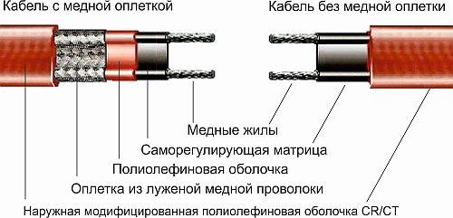 саморегулируемый вид кабеля
