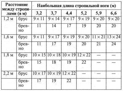 таблица выбора сечения стропила