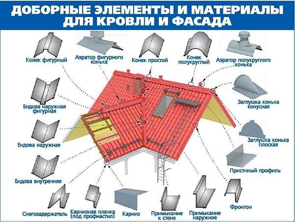 доборные элементы для крыши из профнастила