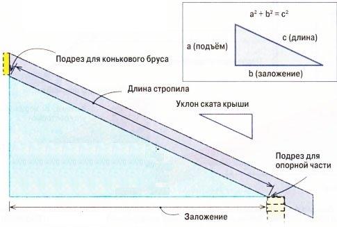 калькуляция длины стропилпо теореме Пифагора