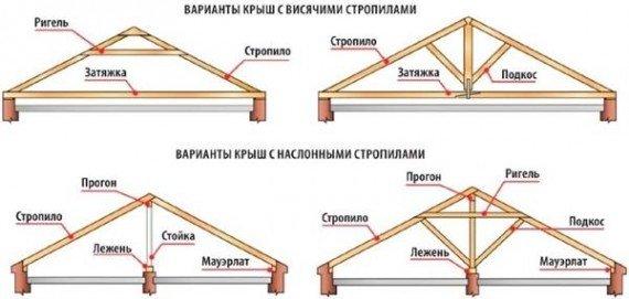 варианты схем крыш с наслонными и висячими стропилами