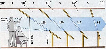 высота мансардного окна в зависимости от угла наклона крыши