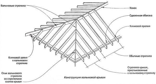 конструкция и элементы вальмовой крыши