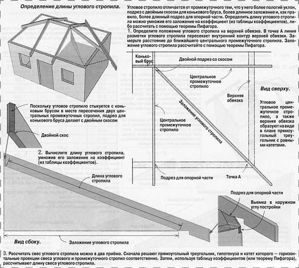 определение параметров и длины углового стропила