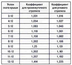 таблица коэффициентов для промежуточного и углового стропил