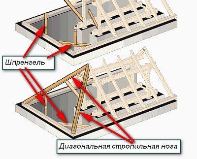 шпренгель и диагональная стропильная нога в стропильной системе