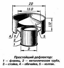 конструкция простейшего дефлектора