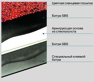 слои битумной мембраны